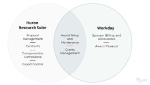 Venn diagram depicting Research Administration business processes according to technology